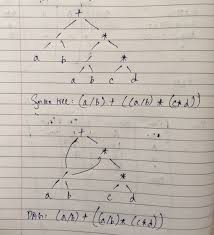 Dag Compiler Design Draw And Explain Dag Represent The Following Example With