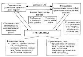 Дипломная работа Страхование и риски в туризме ru