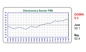 Chart Of The Day Electronics Sector Pmi Eases To 52 1 Greezoo