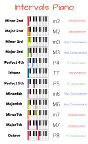 Intervals Chart Beat Lab
