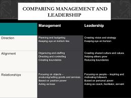 leadership followership  the boss • making budget 22