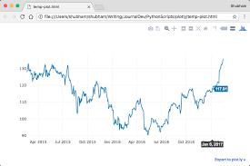 Plotly Financial Charts Python Plotly Tutorial Laptrinhx