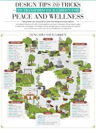 infographic feng shui. Feng Shui Infographic, Garden, Garden Bagua, Shui\u2026 Infographic