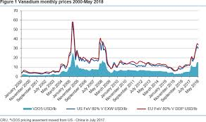 V2o5 Price Chart A Price Spike With Staying Power A Look Into The Vanadium