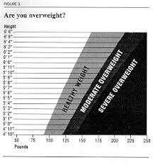 Ama Obesity Chart Valid Ama Height Weight Chart 2019