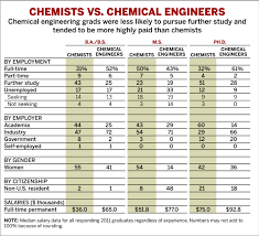 Starting Salaries   June 4, 2012 Issue - Vol. 90 Issue 23   Chemical ...