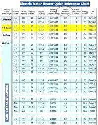 Ecosmart Tankless Water Heater Sizing Chart Tankless Water Heater Sizing Getvca Co