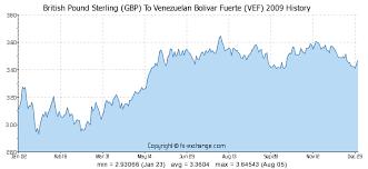British Pound Sterling Gbp To Venezuelan Bolivar Fuerte Vef