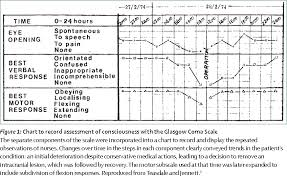 Glasgow Coma Scale Assessment Chart Figure 1 From The Glasgow Coma Scale At 40 Years Standing