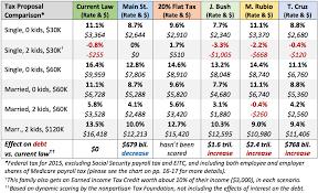 The Main Street Tax Plan By Jeffrey H Anderson