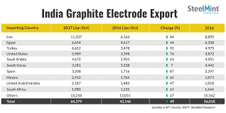 Graphite Electrode Price Chart Indian Govt Introduces 20 Tariff Rate On Graphite