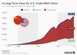 Us China Trade Deficit Chart More Than 30 Years Of Us Trade With China In One Chart