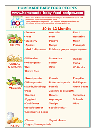 Indian Baby Food Chart By Age Baby Solid Foods Chart For 10 To 12 Months