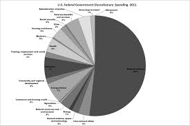 Federal Budget Pie Chart 2009 Rants Of A Female Nerd Attempting To Comprehend