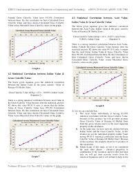 Iodine Value Chart Effect Of Acid Iodine Value Of Karanja Oil Methyl