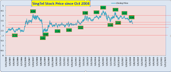 Singtel Price Chart Create Wealth Through Long Term Investing And Short Term