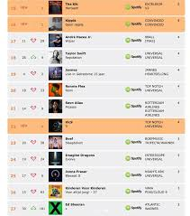 Dutch Charts Top 100 Vic9 En Hansie In Dutch Charts Event Us Artiestenbureau