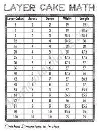 Here is another great info chart from www.minnesotacharms.com ... & Layer Cake math - size of finished quilt, plus charms & yardage charts Adamdwight.com