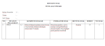 Dilengkapi contoh soal pts kurikulum 2013 dalam tiap kompetensi dasar nya, memuat bentuk jenis soal yang ditawarkan sehingga hanya perlu penyesuaian jika pun menginginkan bentuk soal yang berbeda. Kisi Kisi Soal Penilaian Ki 4 Kelas 1 Tema 3 Sd Mi Antapedia Com