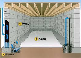 diy interior basement waterproofing ideas
