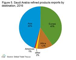 Saudi Arabia International Analysis U S Energy