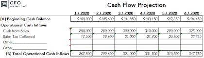 How To Do A Cash Flow Projection How To Create A Cash Flow Projection
