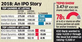 Icici Securities Share Price Icici Securities Makes Weak