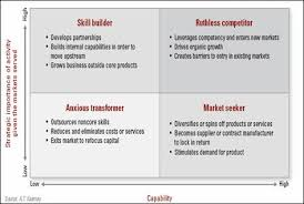 Development of a Coherent Social Business Strategy Utilizing an Adapt