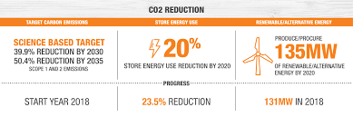 The Home Depot Responsibility And Sustainability Targets