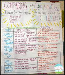 Teaching Children To Compare Contrast Comparing Texts