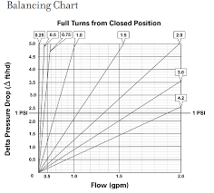 How To Balance A Radiant Manifold And Why You Need To Do It