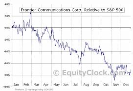 Frontier Communications Corp Nasd Ftr Seasonal Chart