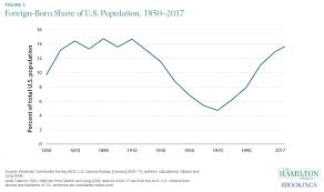 The Foreign Born Share Of The U S Population Has Returned