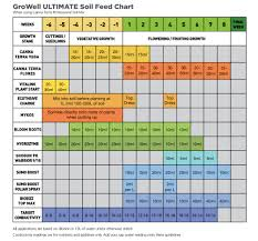 Canna Nutrients Feeding Chart Growells Ultimate Soil Feed Chart Download Yours