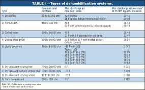 Industrial Dehumidification Acker Associates