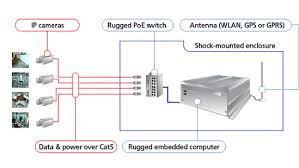 vehicle surveillance solution in vehicle surveillance solution