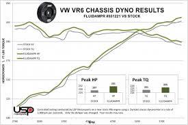 new fluidampr performance damper for vw audi vr6 engine vw vr6 chassis dyno results