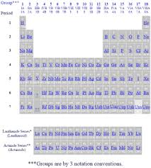 Parts Of Periodic Table Periodic Table Of The Elements