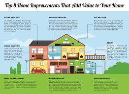 Addition Home Improvement to Increase Value | House Findings