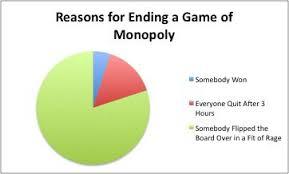 Pie Chart Games Pie Charts Boardgamegeek