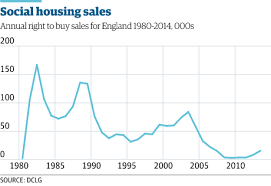 The Housing Crisis In Charts Money The Guardian