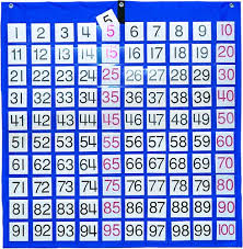 Hundreds Pocket Chart Replacement Cards Which Are The Best Numbers To 100 Chart Available In 2019