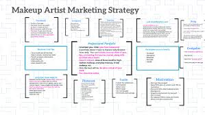 makeup artist marketing strategy by