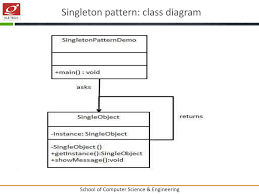 Singleton Pattern Magnificent Decoration