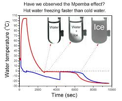 Freezing Temperature Mpemba Effect Why Hot Water Can Freeze Faster Than Cold