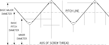 Thread Pitch Chart