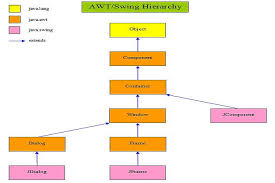 java tutorial   swing   awt swing libraries overview   java java awt swing overview diagram