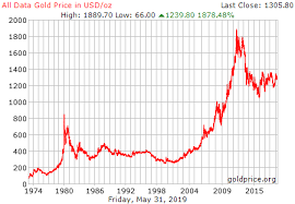 Historical Gold Charts And Data Gold Chart History Currency Exchange Rates