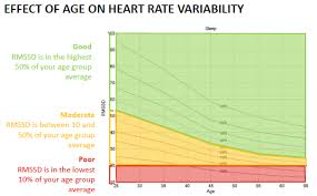 Heart Rate Variability Chart Hrv Measuring For Masters Athletes In Practice Rowing