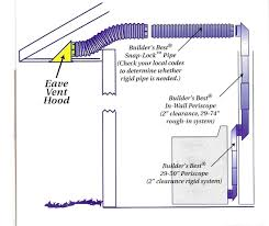 what is the purpose of a bathroom exhaust fan home improvement here is an example showing a dryer vent